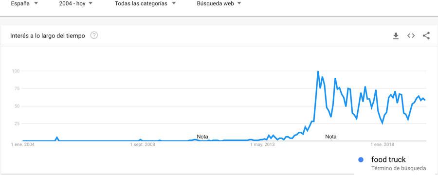 Gráfico de google trends para la búsqueda food truck en 2019 (España)